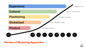 cultural experience marketing timeline of marketing approaches