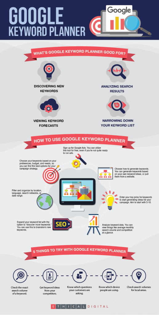 Google Keyword Planner Infographics