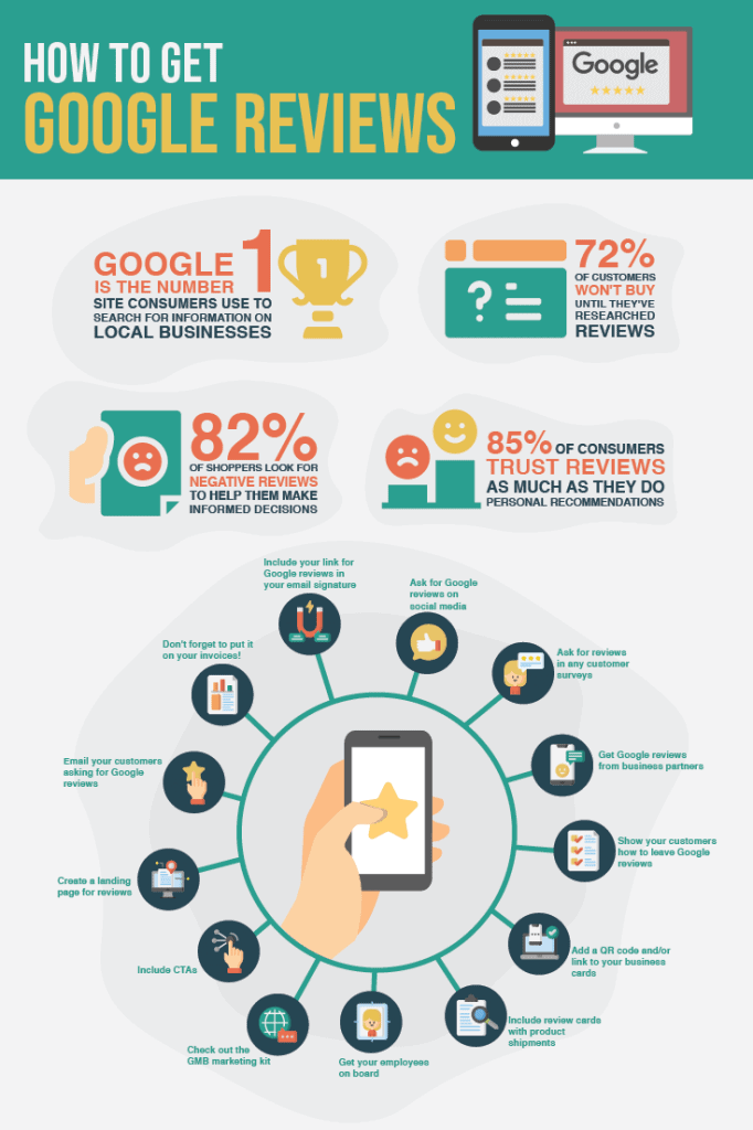 how to get google reviews infographic