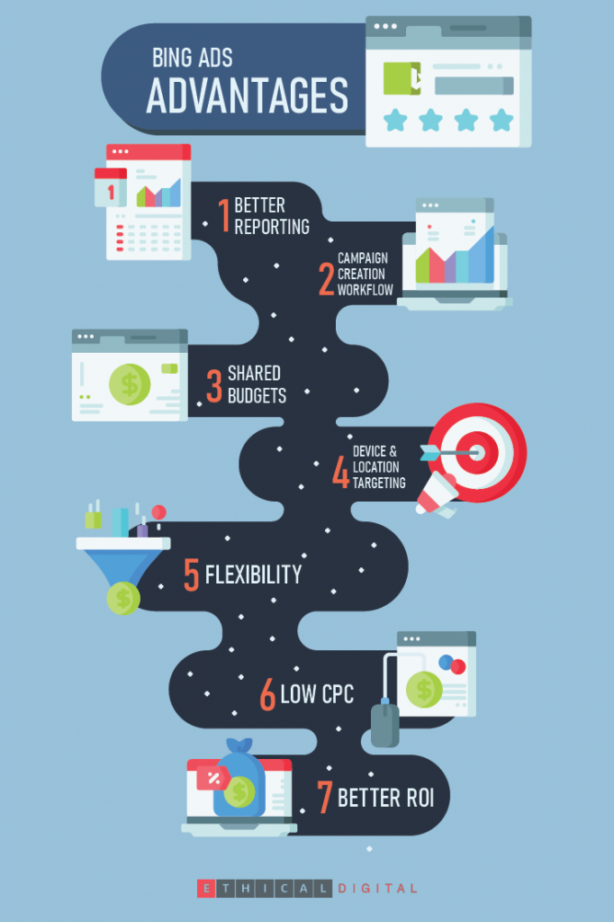Bing Ads Advantages Infographics