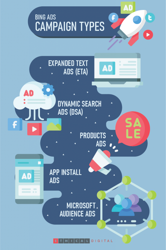 Bing Ads Campaign Types Infographics