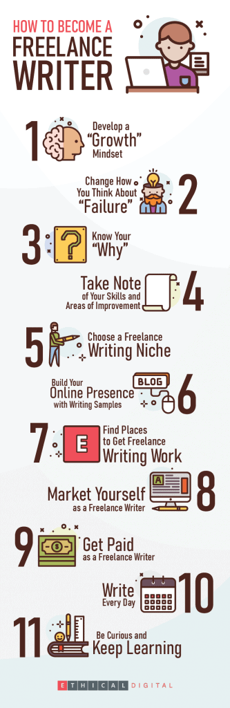 how to become a freelance writer infographics