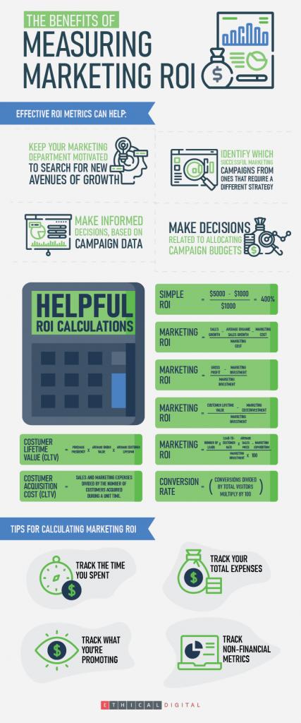 Marketing ROI Infographics