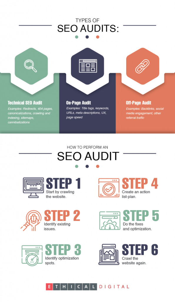 What is an SEO Audits Infographics