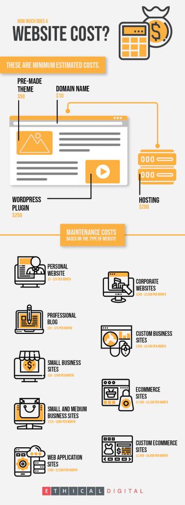 Website cost infographics