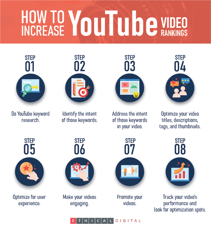 How to Increase Youtube Rankings Infographics