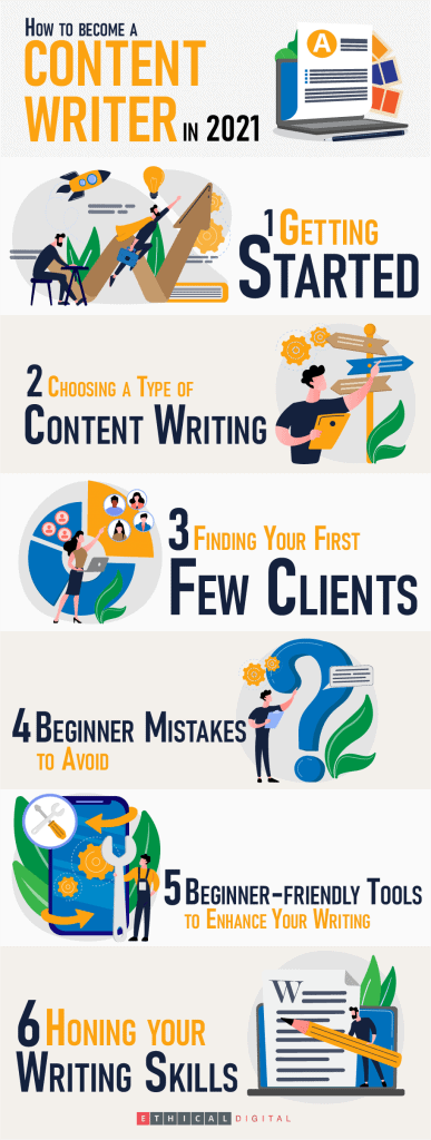 how to become a content writer infographics