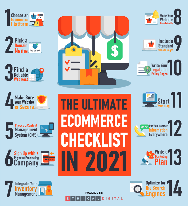 Ecommerce Checklist Infographics