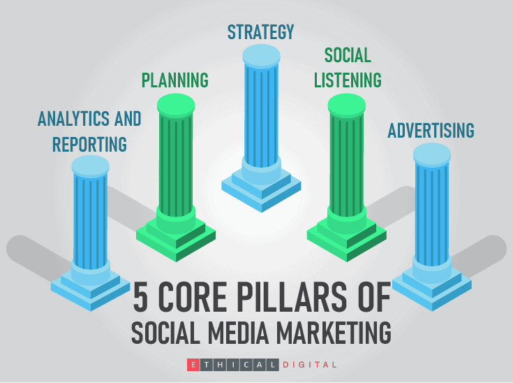 5 core pillars of social media marketing